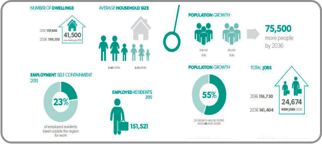 Growth projections from the Regional Plan 2036