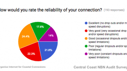 A large variation in reliability of NBN connections