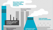 An infographic over the coal power pollution risks