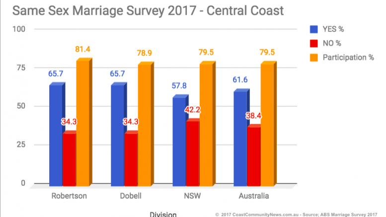 Central Coast Same Sex Marriage Survey results