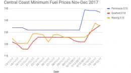 Nov/Dec 2017 E10 Fuel Prices over the Central Coast