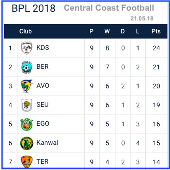 The top of Central Coast Football's Battlewin Premier League Table as of May 21, 2018