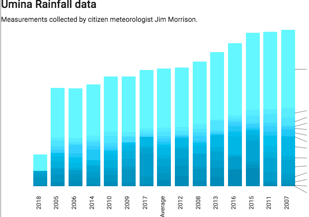 Umina cumulative rainfall graph. Live graph embedded in the article. Imgage: CommunityNewsPartners