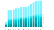 Cumulative monthly rainfall for Umina since 2005. Full chart data available.