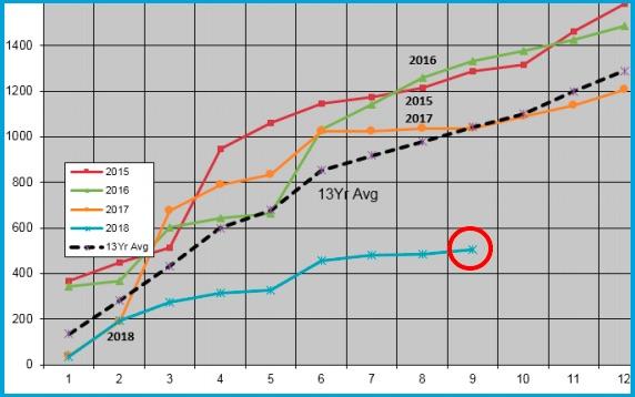 Rainfall data from Umina early September 2018.