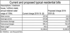 The proposed water and sewer rate changes.